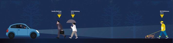 """Helle Kleidung sowie fluoreszierende und retroreflektierende Materialien an Taschen, Schirmen und Fahrrädern sorgen dafür, dass Fußgänger schon in einer Entfernung von 140 Metern sichtbar sind. Weiterer Text über ots und www.presseportal.de/nr/18978 / Die Verwendung dieses Bildes ist für redaktionelle Zwecke honorarfrei. Veröffentlichung bitte unter Quellenangabe: """"obs/BG ETEM - Berufsgenossenschaft Energie Textil Elektro Medienerzeugnisse"""""""