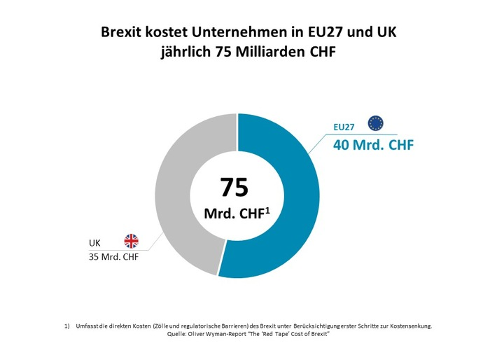 Brexit kommt Finanz- und Autobranche teuer zu stehen