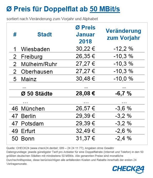 """Durchschnittlicher Preis für Doppelflat ab 50 MBit/s / Weiterer Text über ots und www.presseportal.de/nr/73164 / Die Verwendung dieses Bildes ist für redaktionelle Zwecke honorarfrei. Veröffentlichung bitte unter Quellenangabe: """"obs/CHECK24 GmbH"""""""