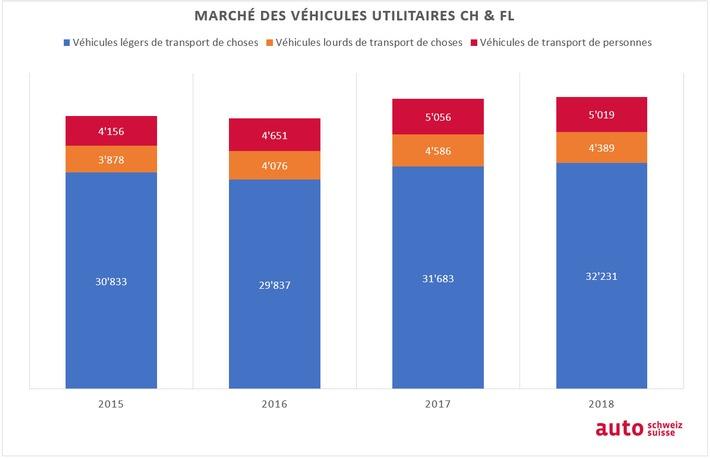 2019-01-10-grafik-nutzfahrzeugmarkt-2015-2018-fr.jpg