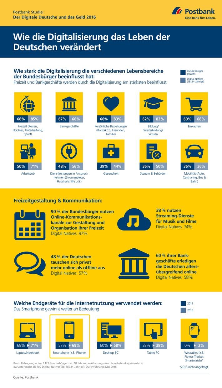 Atemberaubend ▷ Postbank Studie: Wie die Digitalisierung das Leben der @GI_98