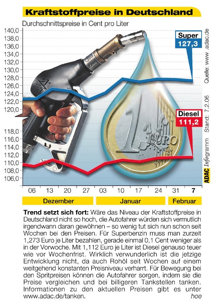 """Der Trend setzt sich fort: Wäre das Niveau der Kraftstoffpreise in Deutschland nicht so hoch, die Autofahrer würden sich vermutlich irgendwann daran gewöhnen - so wenig tut sich nun schon seit Wochen bei den Preisen. Für Superbenzin muss man zurzeit 1,273 Euro je Liter bezahlen, gerade einmal 0,1 Cent weniger als in der Vorwoche. Mit 1,112 Euro je Liter ist Diesel genauso teuer wie vor Wochenfrist. Wirklich verwunderlich ist die jetztige Entwicklung nicht, da auch Rohöl seit Wochen auf einem weitgehend konstanten Preisniveau verharrrt. Für Bewegung bei den Spritpreise können die Autofahrer sorgen, indem sie die Preise vergleichen und bei billigeren Tankstellen tanken. Informationen zu den aktuellen Preisen gibt es unter www.adac.de/tanken. Die Verwendung dieses Bildes ist für redaktionelle Zwecke honorarfrei. Abdruck bitte unter Quellenangabe: """"obs/ADAC"""""""