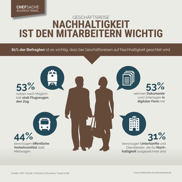 """Studie: Nachhaltigkeit auf Geschäftsreisen ist den Mitarbeitern wichtig. Weiterer Text über ots und www.presseportal.de/nr/106972 / Die Verwendung dieses Bildes ist für redaktionelle Zwecke honorarfrei. Veröffentlichung bitte unter Quellenangabe: """"obs/Deutscher Reiseverband (DRV)"""""""