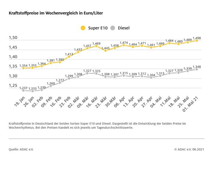 Super E10 kratzt an der Marke von 1,50 Euro / Preise für Benzin und Diesel steigen jeweils um 0,9 Cent / Neuer Jahreshöchststand bei beiden Sorten