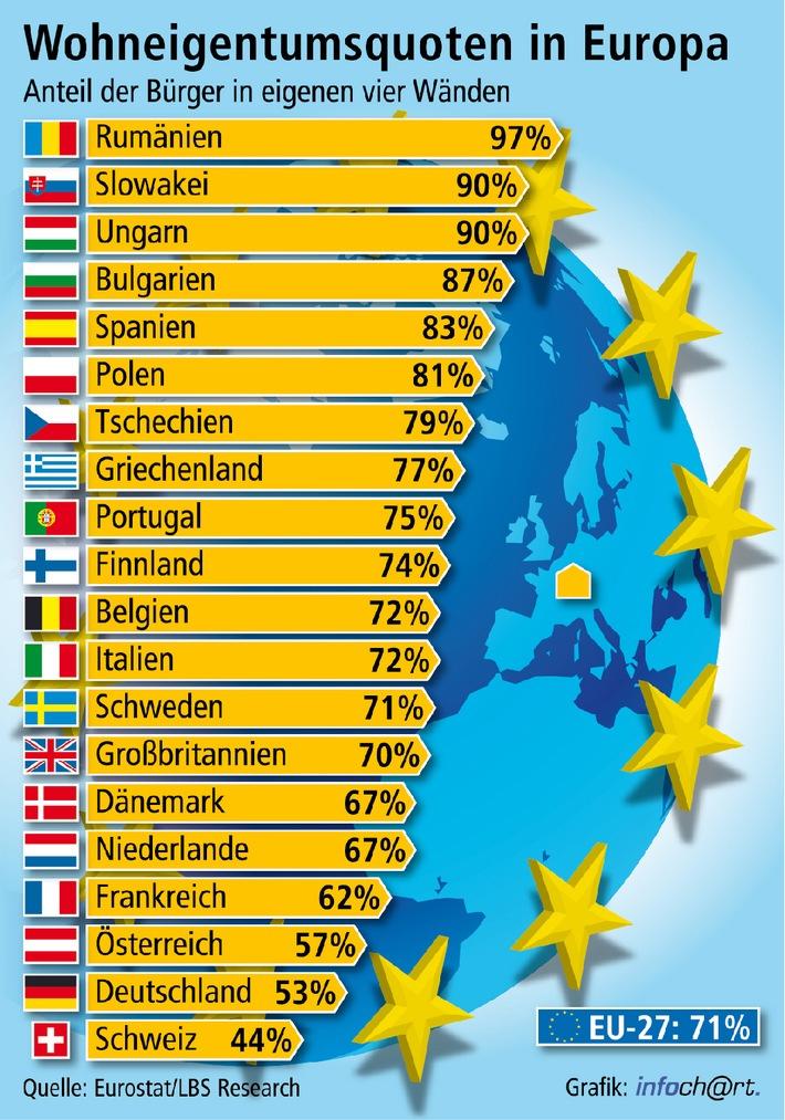 """Die große Mehrheit der Europäer wohnt in den eigenen vier Wänden. Das belegen aktuelle Zahlen des Statistischen Amtes der Europäischen Union, das auf die Bevölkerungszahl abstellt und nicht auf die Haushalte. Dabei liegt Deutschland mit 53 Prozent deutlich unter dem EU-Durchschnitt von 71 Prozent. Die Verwendung dieses Bildes ist für redaktionelle Zwecke honorarfrei. Veröffentlichung bitte unter Quellenangabe: """"obs/Landesbausparkassen"""""""