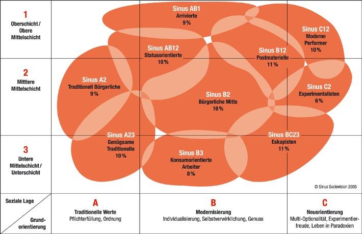 """Die Sinus-Landkarte der Zielgruppen in der Schweiz. Weiterer Text über ots. Die Verwendung dieses Bildes ist für redaktionelle Zwecke honorarfrei. Abdruck bitte unter Quellenangabe: """"ogs/KünzlerBachmann Directmarketing AG"""""""
