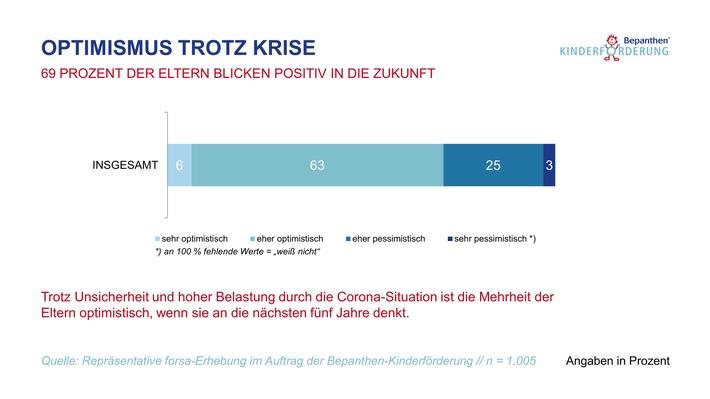 BKF_Infografik_Mehrheit der Eltern optimistisch.jpg