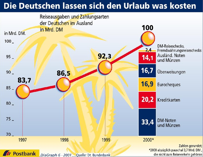Die Deutschen lassen sich den Urlaub was kosten