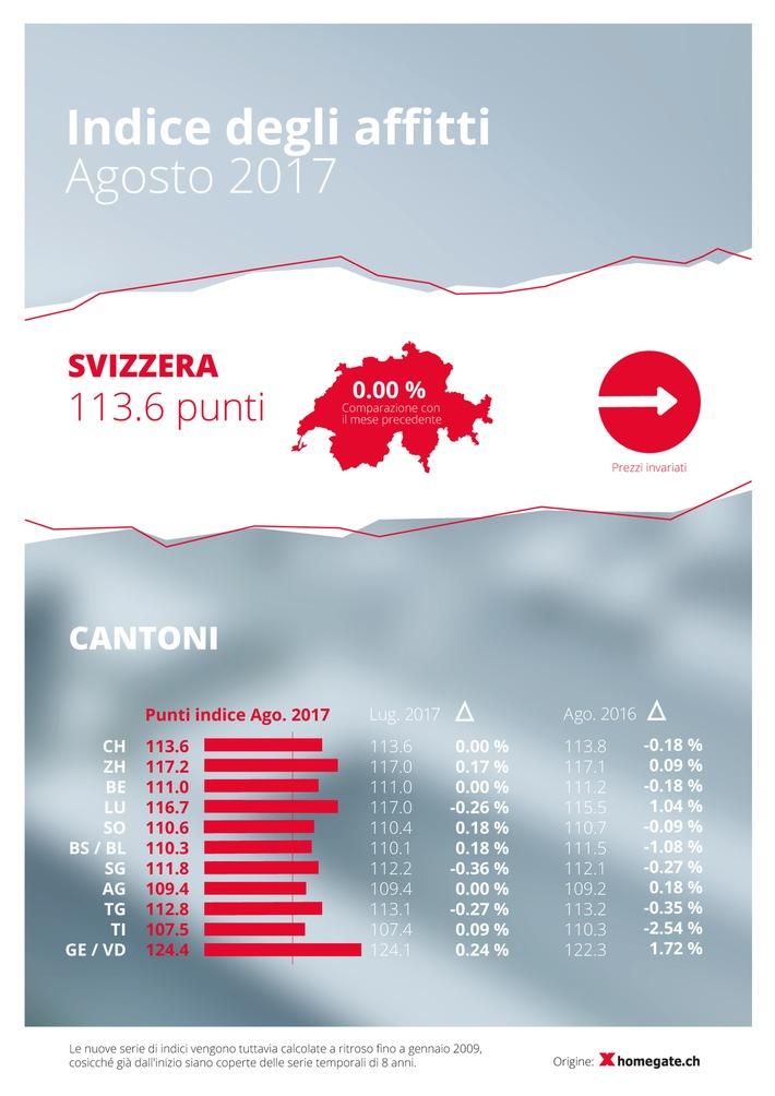 Indice degli affitti homegate.ch: A agosto 2017, stagnazione dei canoni di locazione offerti