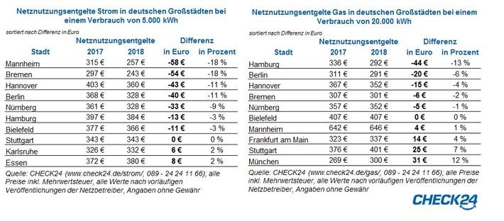 """Netznutzungsentgelte Strom und Gas in je 10 Großstädten. Weiterer Text über ots und www.presseportal.de/nr/73164 / Die Verwendung dieses Bildes ist für redaktionelle Zwecke honorarfrei. Veröffentlichung bitte unter Quellenangabe: """"obs/CHECK24 Vergleichsportal GmbH/CHECK24.de"""""""