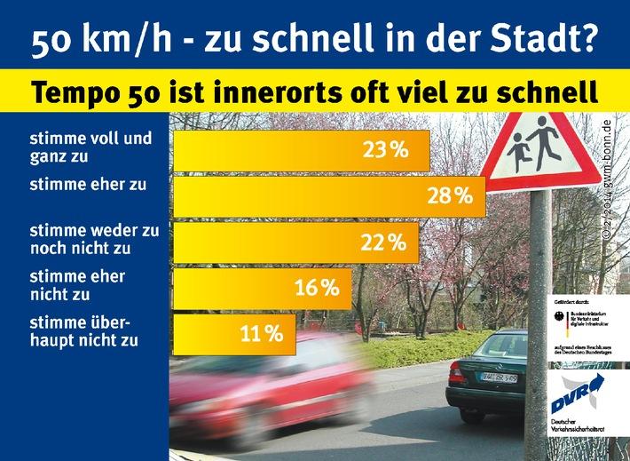 50 km/h - zu schnell in der Stadt? / Tempo 50 ist innerorts oft viel zu schnell