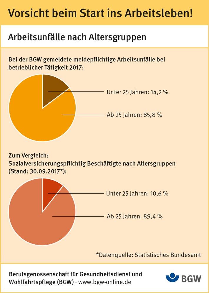 Infografik: Arbeitsunfälle nach Altersgruppen. / Die Verwendung der Grafik ist nur im redaktionellen Zusammenhang mit dieser Pressemitteilung gestattet und für redaktionelle Zwecke honorarfrei. Veröffentlichung bitte unter Quellenangabe: BGW / Weiterer Text über ots und www.presseportal.de/nr/77149 /