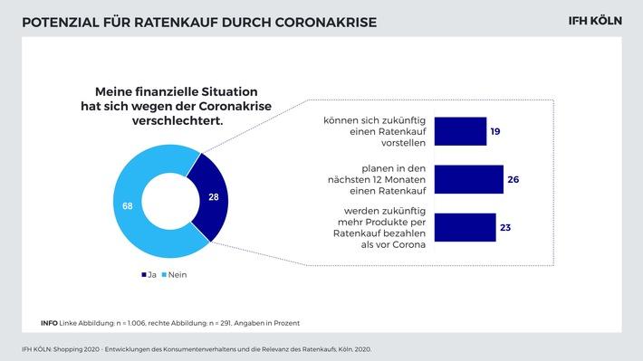 TeamBank AG - IFH KÖLN - Potenzial Ratenkauf durch Coronakrise.jpg