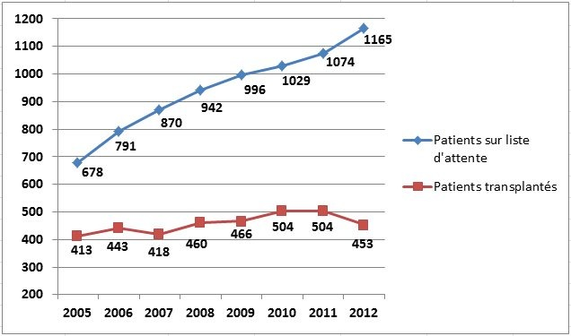 Swisstransplant: Bilan annuel alarmant - moins de 100 donneurs d'organes en 2012