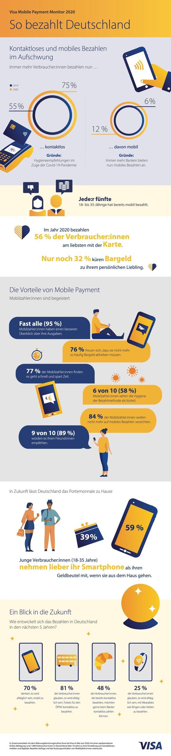 Infografik_Visa Mobile Payment Monitor 2020: Kontaktloses und mobiles Bezahlen im Aufschwung. Weiterer Text über ots und www.presseportal.de/nr/121160 / Die Verwendung dieses Bildes ist für redaktionelle Zwecke honorarfrei. Veröffentlichung bitte unter Quellenangabe: