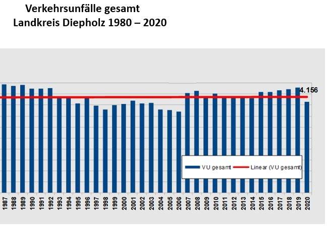 POL-DH: --- Verkehrsunfallstatistik 2020 der Polizeiinspektion Diepholz ---