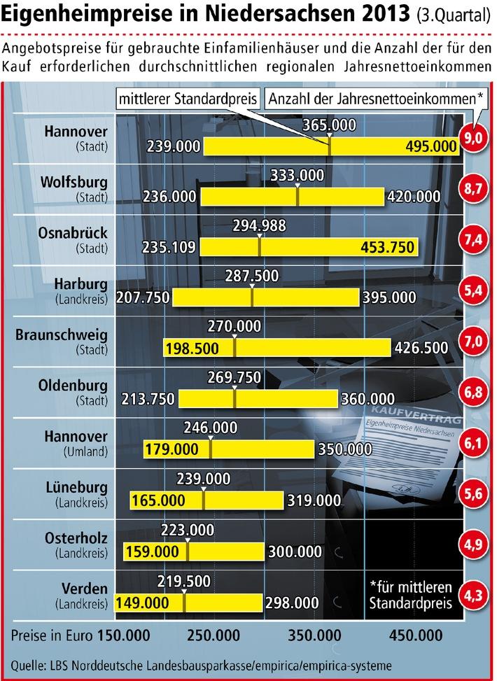 Höhere Preise Für Gebrauchte Eigenheime Hannover Am Teuersten