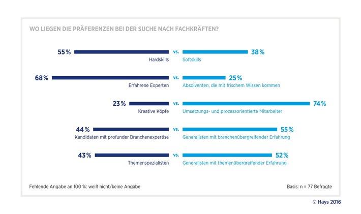 Digitalisierung: Pharmaunternehmen setzen auf erfahrene und prozessorientierte Experten / Studie von Hays und PAC zum digitalen Wandel in der Pharmabranche