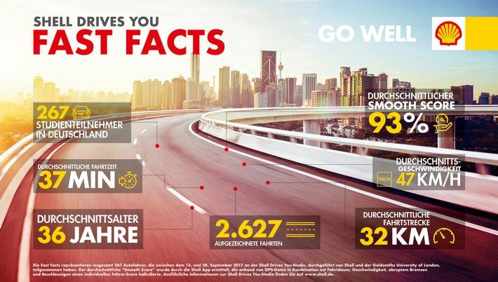 """""""Shell Drives You""""-Studie belegt: Deutsche fahren vergleichsweise effizient"""