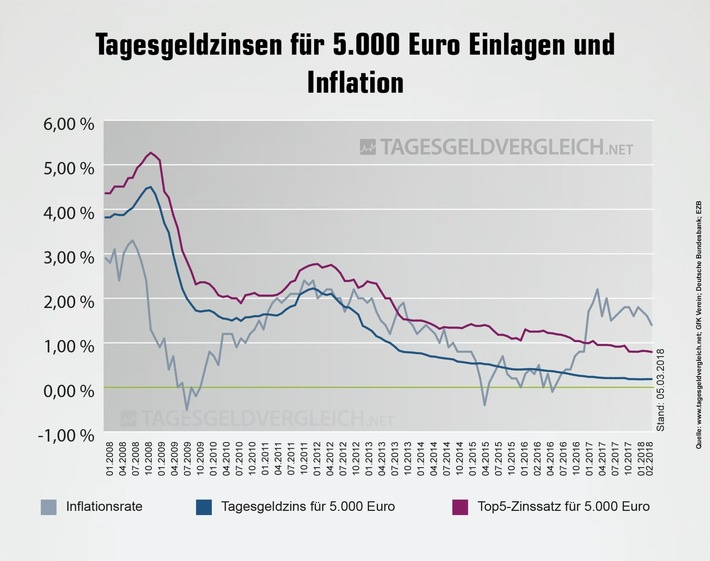 Tagesgeldzinsen Entwicklung März 2018 - Tagesgeldvergleich.net