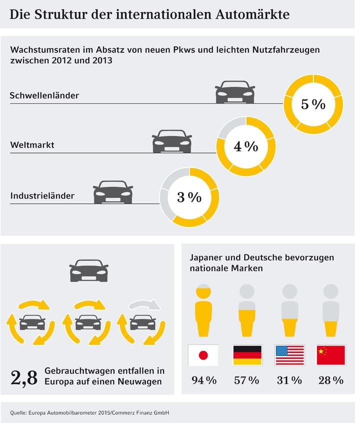 Studie: Weltweiter Automarkt mit starken Wachstumsperspektiven