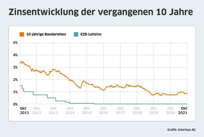 Zinsentwicklung-Interhyp-Oktober-2021.jpg