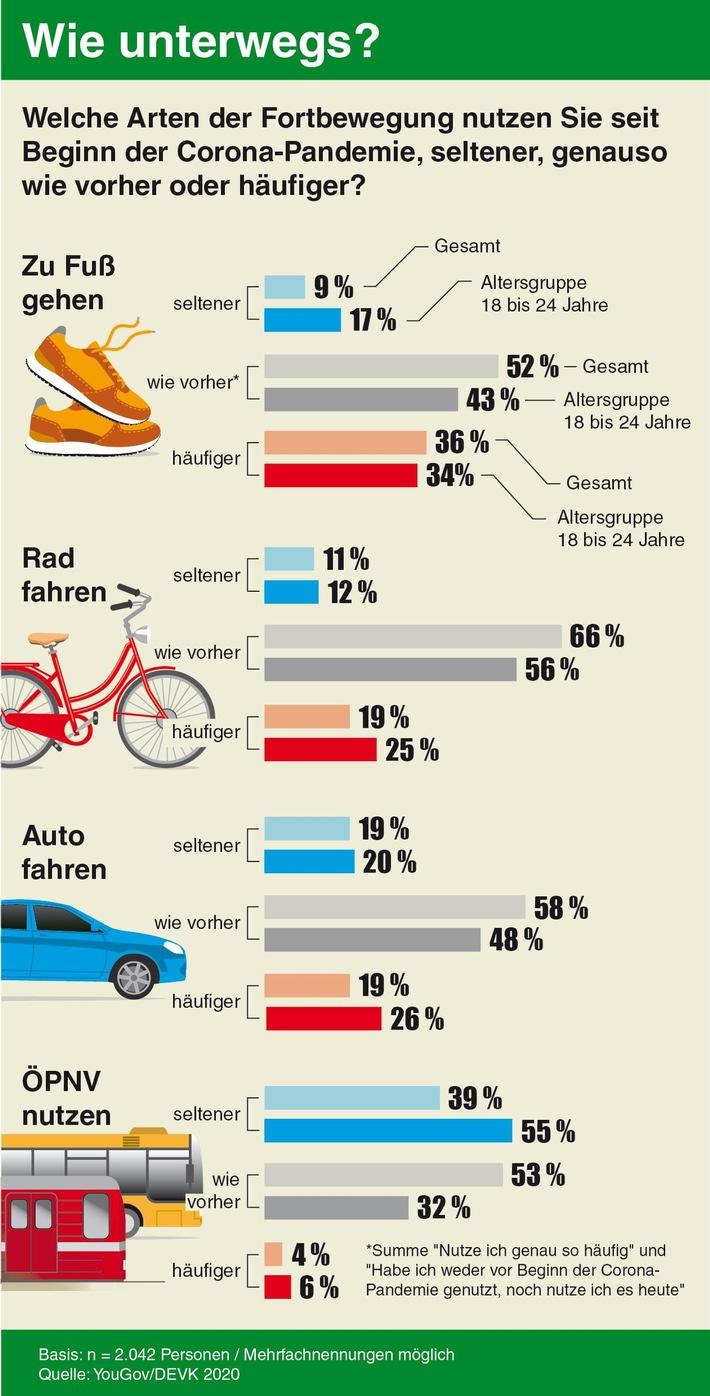 DEVK Infografik