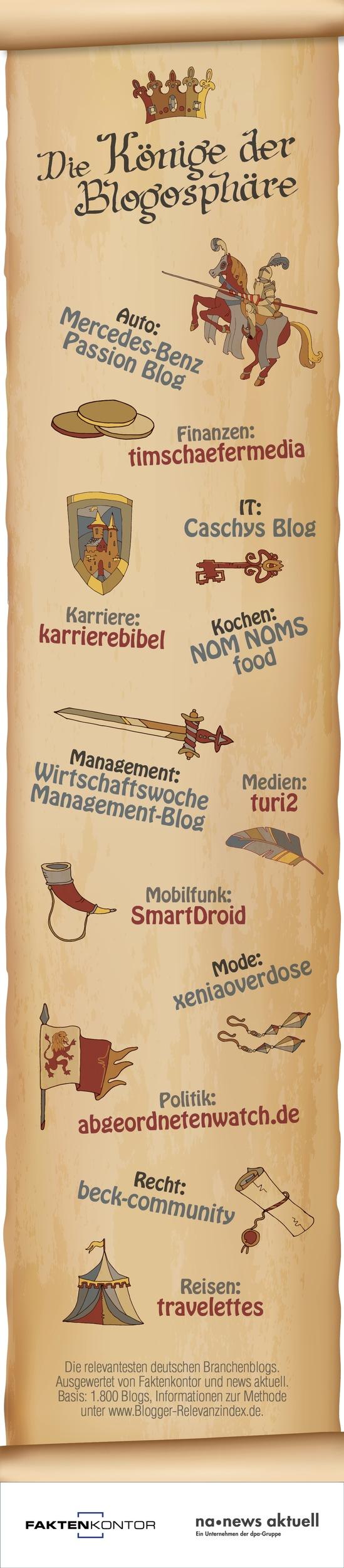 Infografik: Die Könige der Blogosphäre: Die relevantesten deutschen Blogs