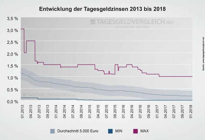 Entwicklung der Tagesgeldzinsen 2013 bis 2018 - Tagesgeldvergleich.net