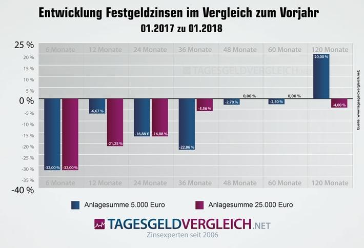 Entwicklung der Top-Zinsen beim Festgeld 01/2017 zu 01/2018 - Tagesgeldvergleich.net
