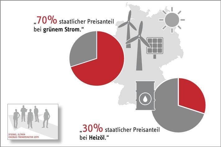 Wie Deutschland die UN-Klimaziele durchkreuzt
