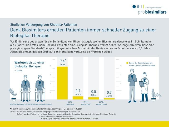 Grafik Rheuma-Versorgung_zu PM vom 14.9.2020.jpg