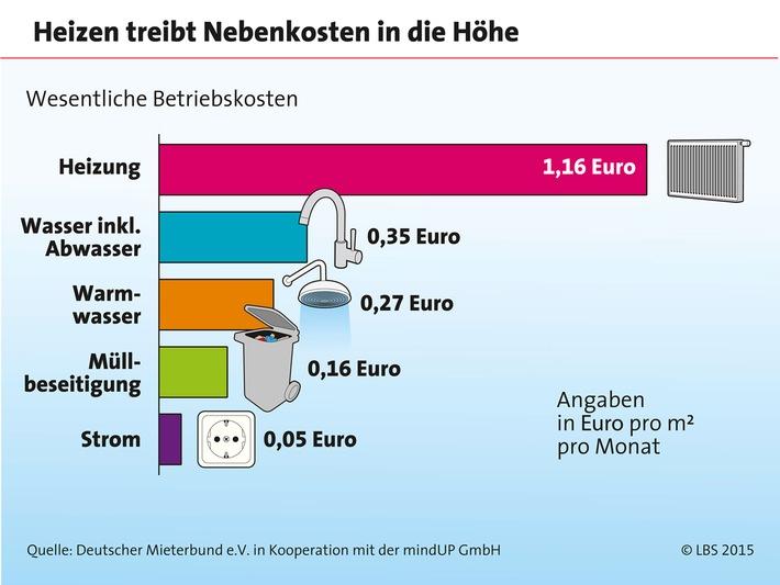 Wohnkosten sind leicht gestiegen