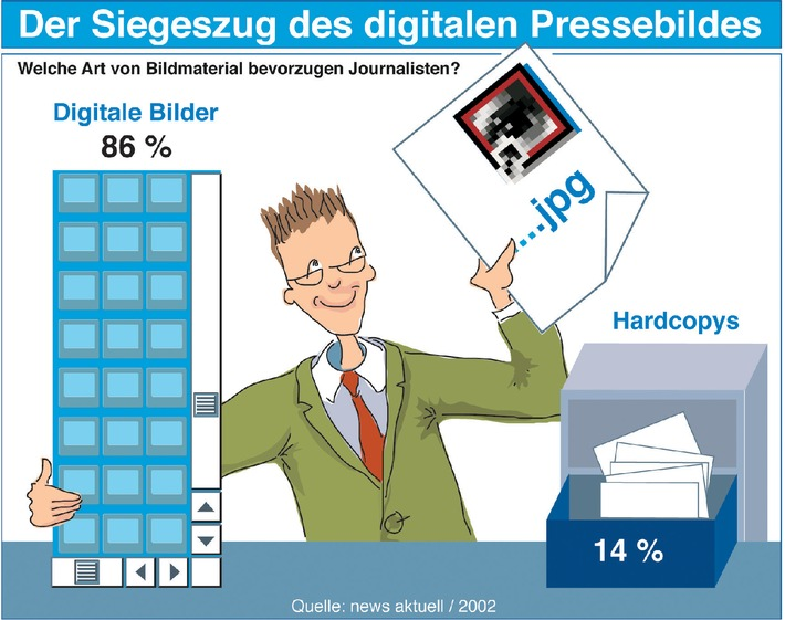 media studie 2002: Journalisten bevorzugen digitale Pressebilder