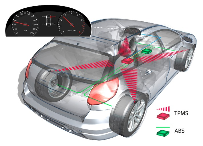 Greater safety, less fuel consumption with auto-train/auto-learn TPMS / Johnson Controls Introduces New Tire Pressure Monitoring System at the IAA