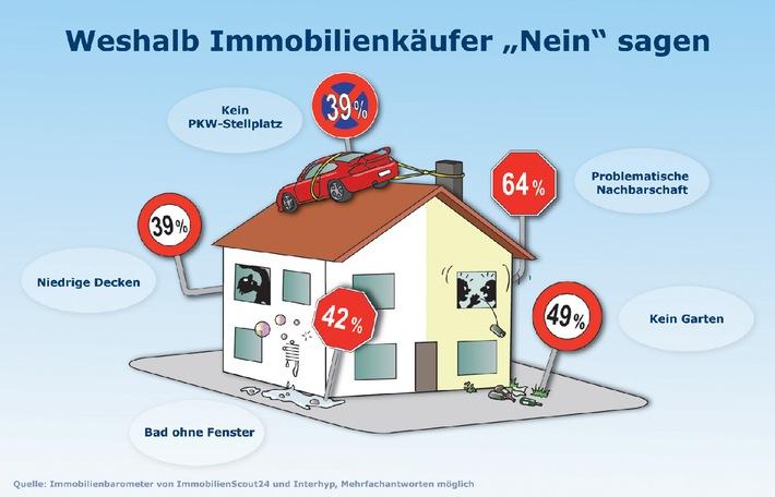 """So nicht! Die wichtigsten Ausschlußkriterien einer Kaufimmobilie - Immobilienbarometer Q2-2 / Die Verwendung dieses Bildes ist für redaktionelle Zwecke honorarfrei. Veröffentlichung bitte unter Quellenangabe: """"obs/Interhyp AG"""""""