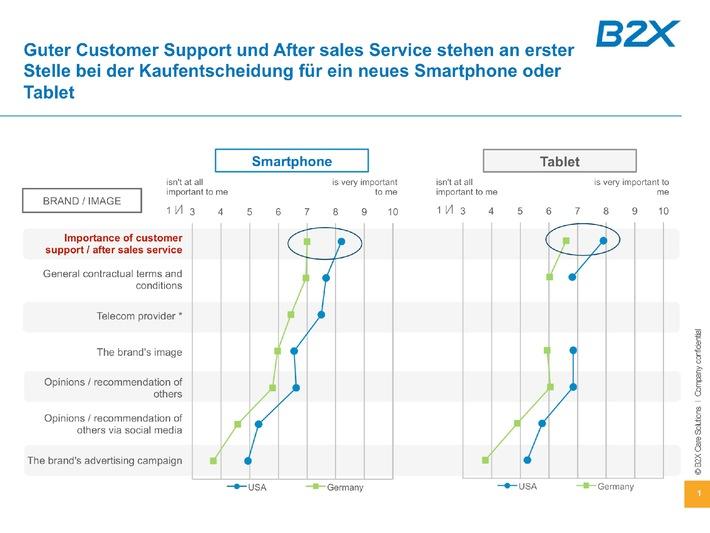 Konsumenten-Studie: Lust und Leid der Smartphone-Besitzer  in Deutschland und den USA