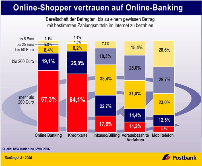 Online-Shopper vertrauen auf Online-Banking