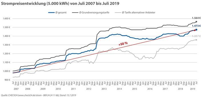 Strom hat sich für Verbraucher seit 2007 nominal um 50 Prozent verteuert. Weiterer Text über ots und www.presseportal.de/nr/73164 / Die Verwendung dieses Bildes ist für redaktionelle Zwecke honorarfrei. Veröffentlichung bitte unter Quellenangabe: 'obs/CHECK24 GmbH'