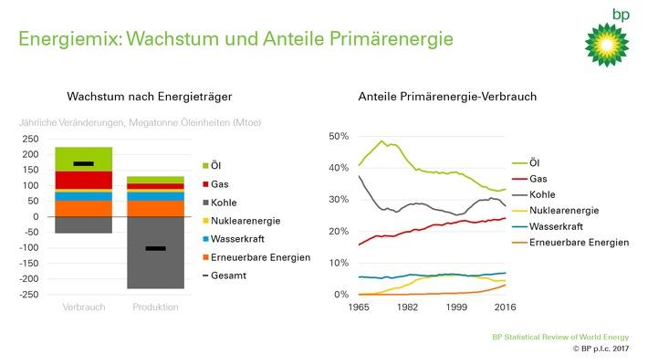 Energiemix und Anteile der Energieträger am globalen Energiemix
