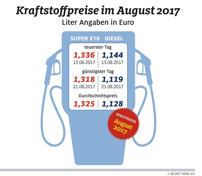 Tanken im August wieder teurer / Diesel bisher in jedem Monat des Jahres 2017 teurer als im jeweiligen Vorjahresmonat