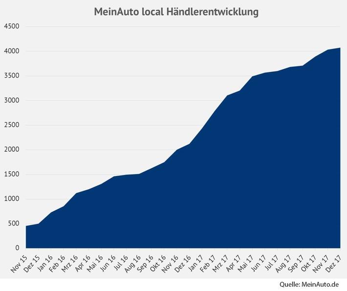 Infografik - Händlerentwicklung