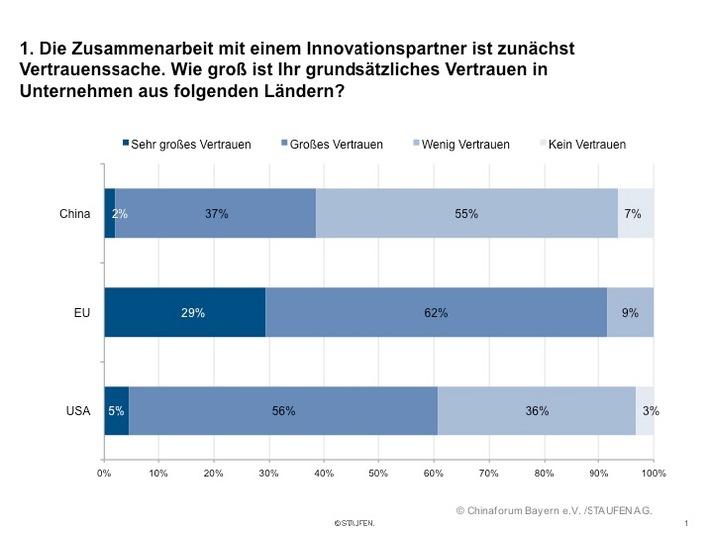 Studie: Deutscher Wirtschaft fehlt Vertrauen in China (mit Grafik)