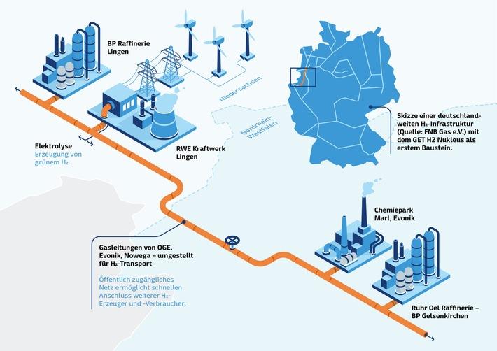 GET H2 Nukleus: CO2-Einsparungen durch öffentlich zugängliches Wasserstoffnetz