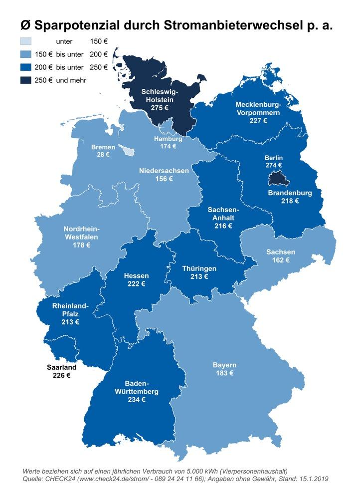 In Schleswig-Holstein und Berlin ist das Sparpotenzial durch einen Stromanbieterwechsel am größten. Weiterer Text über ots und www.presseportal.de/nr/73164 / Die Verwendung dieses Bildes ist für redaktionelle Zwecke honorarfrei. Veröffentlichung bitte unter Quellenangabe: 'obs/CHECK24 GmbH'