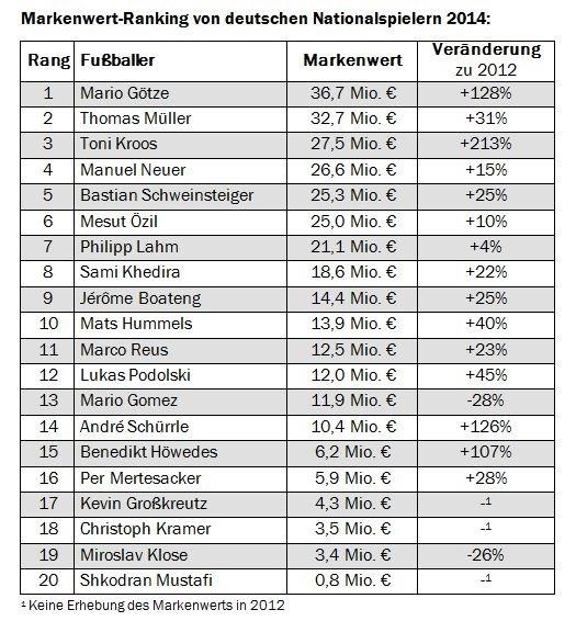 """Ranking. Studie: 36,7 Millionen Euro - Mario Götze wird wertvollste Fußballermarke in Deutschland. Weiterer Text über OTS und www.presseportal.de/pm/70464 / Die Verwendung dieses Bildes ist für redaktionelle Zwecke honorarfrei. Veröffentlichung bitte unter Quellenangabe: """"obs/Batten & Company"""""""