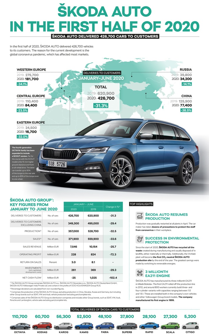 200731-infographic-skoda-auto-results-1h-2020.jpg