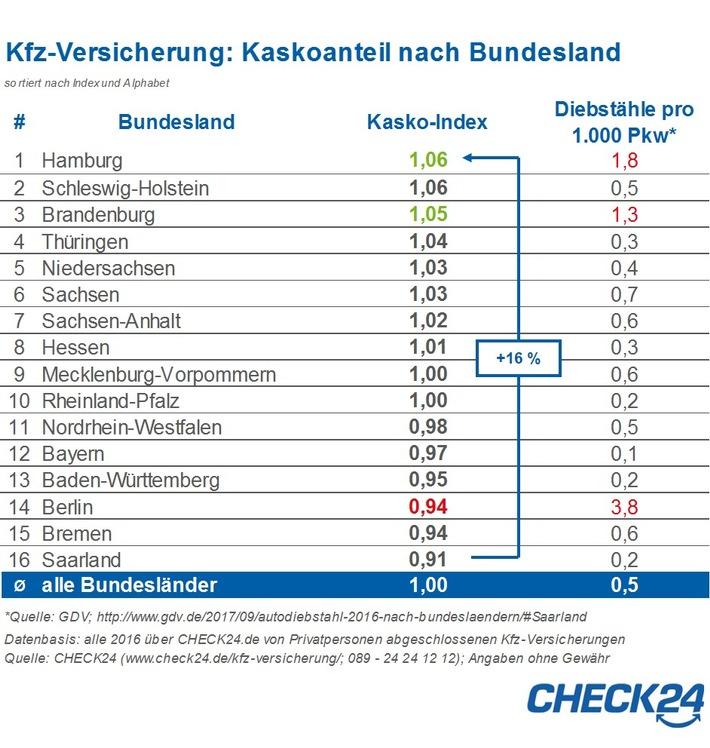pkws in diebstahlhochburg berlin nur unterdurchschnittlich. Black Bedroom Furniture Sets. Home Design Ideas