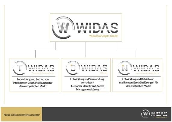 """Die WidasConcepts gibt sich eine neue Struktur für Expansion / WidasConcepts stellt sich neu auf, um für Kunden in Europa, Asien und Indien bestens gerüstet zu sein: Neue Unternehmensstruktur von WidasConcepts / Weiterer Text über ots und www.presseportal.de/nr/127208 / Die Verwendung dieses Bildes ist für redaktionelle Zwecke honorarfrei. Veröffentlichung bitte unter Quellenangabe: """"obs/WidasConcepts GmbH"""""""