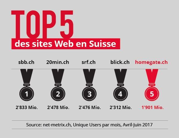 """Top5 des sites Web en Suisse. Texte complémentaire par ots et sur www.presseportal.ch/fr/nr/100010892 / L'utilisation de cette image est pour des buts redactionnels gratuite. Publication sous indication de source: """"obs/homegate AG"""""""